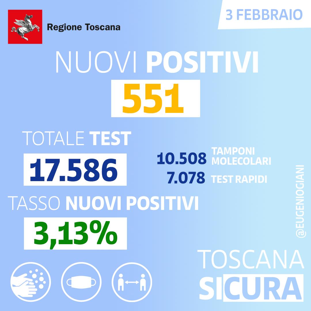 Coronavirus, regione: i primi numeri di giornata (03 febbraio)