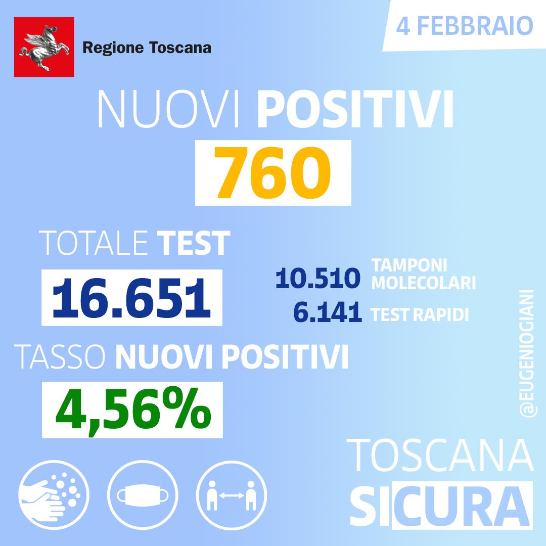 Coronavirus, regione: i primi numeri di oggi (04 febbraio)
